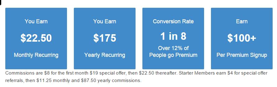 WA recurring commission