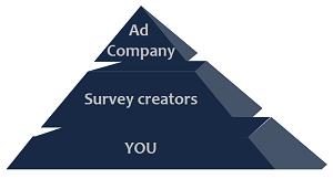 Ad company - pyramid