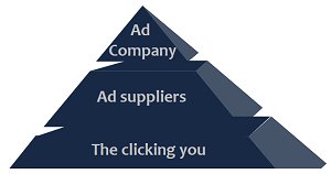 Clicking ads - pyramid