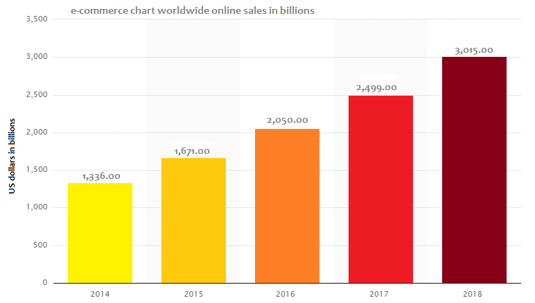 e-commerce sales chart worldwide