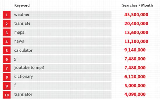 keyword search list 2016