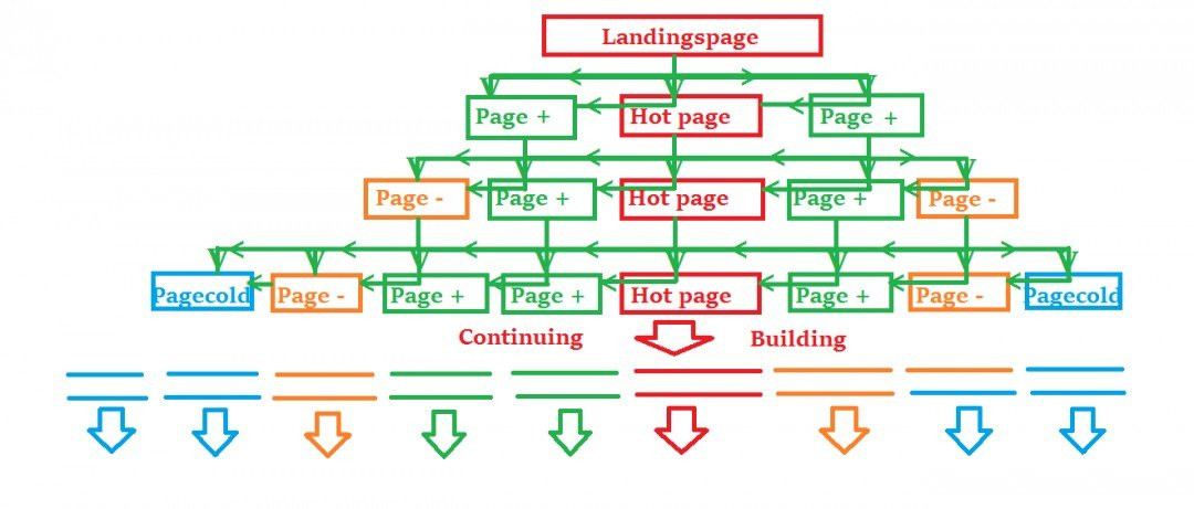Page structure map