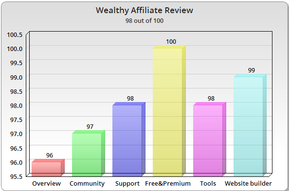 Wealthy Affiliate Chart