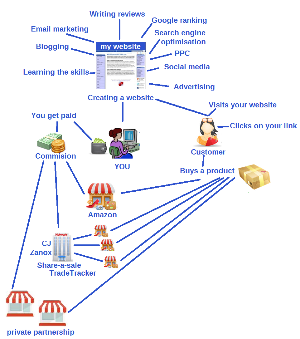 The big picture of Affiliate Marketing