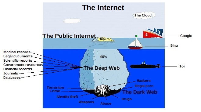 What is the Deep Dark Web